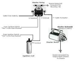 jeep starter solenoid wiring wiring diagram simonand gm starter solenoid wiring diagram at Starter Wiring Diagram