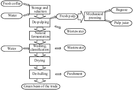 Coffee Production Process Flow Chart