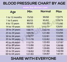 What Is Normal Blood Pressure Chart As To Age Blood Pressure Chart To Age To Your Age In Order To