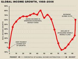 Elephant Chart Inequality Worlds Of Inequality The American Prospect