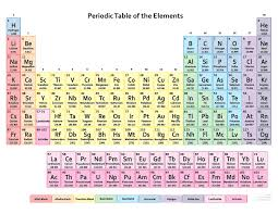 Element Chart With Names 118 Elements Are Known And Named At This Time Chemistry