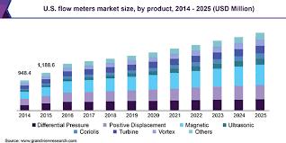 Flow Meters Market Size Global Industry Analysis Report
