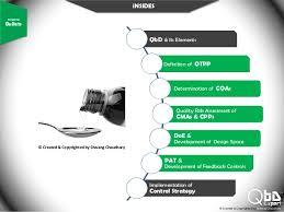 quality by design qbd model for liquid oral suspension qbd