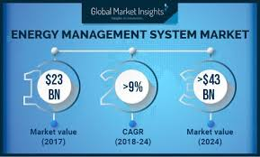 Ems Charting Systems China Energy Management System Market To Exceed Usd 2