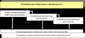 Комплексная подготовка производства скачать лекцию скачать  Организационно плановая ПП совокупность процессов по организации планированию и контролю за всеми этапами КомпПП обеспечивающими организационную