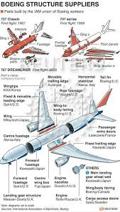 Outsourcing At Boeing How The Aerospace Giant Looks Abroad