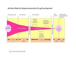 phase 1 klinische studie