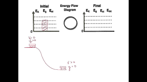 Energy Bar Charts Physics Energy Bar Charts