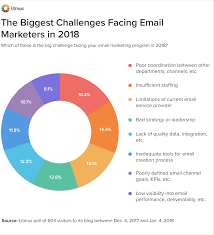 Potential Problems Of Poor Database Design The Biggest Email Marketing Challenges Of 2018 Litmus