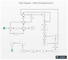 Click Chart Diagram 18 State Chart Diagram For Online Shopping System Click On