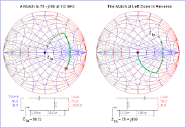 Smith Chart Simulation Software Smith Chart Impedance Matching Software