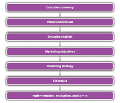 The Marketing Plan Business Market Research Questionnaire