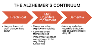 Stages Of Alzheimer S Disease Chart Alzheimers Treatments Research Clinical Trials At The Bu