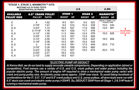 Lightning Pulley Boost Chart New Whipple Supercharger Kit Page 2 Jaguar Forums
