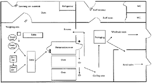Bakery Organizational Chart 2 3 Organisation Of The Working Area Of The Bakery