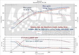 mitsubishi evo x bt prostock turbo manifold full race full race evo x prostock manifold dyno results from motoiq magazine