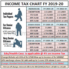 Budget Salary Calculator Changes In Income Tax Rates Interim Budget 2019 Fy 2019 20