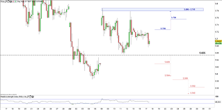Tl Usd Chart Turkish Lira Price Forecast Usd Try Eying A Test Of The