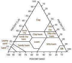 Soil Texture Environment Land And Water Queensland