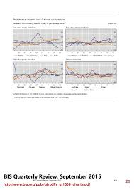 Bis Country Chart Bis Quarterly Chart Pack September 2015 Bank For