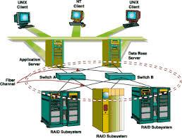 Terpisah u0026 berbeda dengan LANWAN perusahaan tujuan utama SAN adalah untuk  menangani trafik data dalam jumlah besar antara server dan peralatan  penyimpan