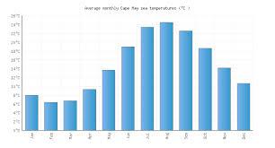Tide Chart Cape May Nj Cape May Nj Water Temperature United States Sea Temperatures