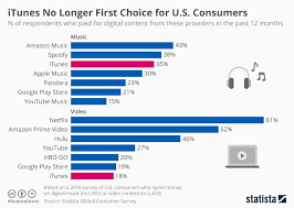 Chart Itunes No Longer First Choice For U S Consumers
