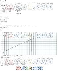 ГДЗ контрольные работы по математике класс Зубарева Мордкович Вариант 5