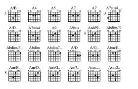 Guitar Chords Chart With Fingers 2 And 1 Finger Chord Chart Ultimate Guitar