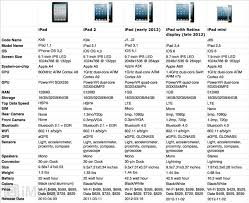 Ipad 4 Comparison Chart Ipad Comparison Chart Apple Ipad Forum