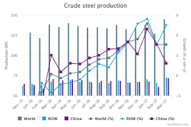 Crude Steel Production Still Increases Recycling Magazine