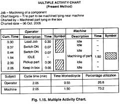 Diagrammatic Aids Used In Recording Work Industries