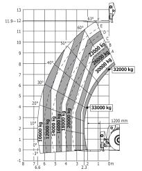 Manitou Oil Chart Mht X 12330 Manitou Mayon Machinery Rentrade Inc