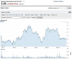 Financial Ratio Analysis Of Wilmar International Ltd Free
