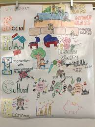 Spice Chart Ap World History Answers Ap World Spice Chart History Class Mexico Culture World