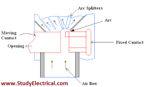 wiring diagram of air circuit breaker wiring image air blast circuit breakers classification and working on wiring diagram of air circuit breaker