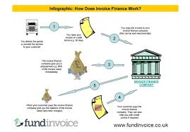 fundinvoice invoice finance and factoring infographics how invoice finance works