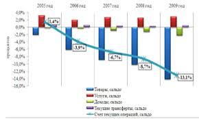 Валютный курс и платежный баланс курсовая закачать Валютный курс и платежный баланс курсовая