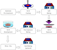 Su 8 Photolithography Process Chart Elveflow