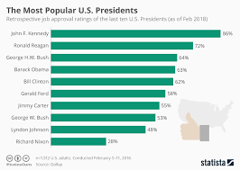 Us Presidents Chart Chart The Most Popular U S Presidents Statista