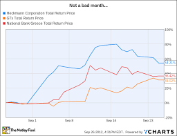 National Bank Of Greece Stock Chart These 3 Stocks Exploded In September Should You Still Buy