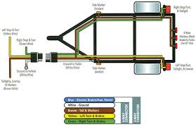 wiring diagram 4 wire trailer diagram 4 pin wiring harness LED Trailer Light Wiring Diagram diagram in the side cable colour green yellow white brown side marker tail light right left stop 4 wire trailer