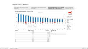 Essential Design Principles For Tableau Anthony Smoak Final Project Data Visualization And