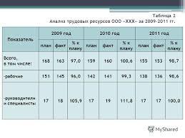 Презентация на тему Дипломная работа на тему АНАЛИЗ  3 Таблица 2 Анализ