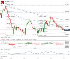 Au Price Chart Australian Dollar Forecast Aud Chart Selloff Could Accelerate
