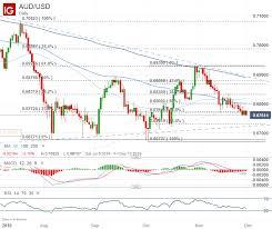 Au Dollar Chart Australian Dollar Forecast Aud Chart Selloff Could Accelerate