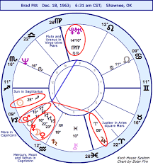 Astrology Horoscope Brad Pitt Ns Chart Stariq Com