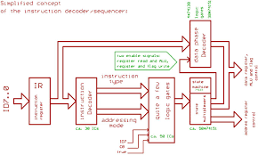 6502 architecture. image 6502 architecture