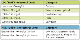 Good Cholesterol Bad Cholesterol Whats The Difference