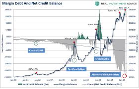 Margin Debt Leveraged Levels At All Time Highs Matasii